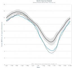 Estensione dei ghiacci a confronto con la media 1979-2000: in marrono il 2013, in verde il 2007, in tratteggio il 2012