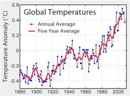 Andamento temperatura globale