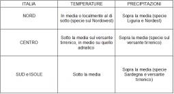 Anomalie termo-pluviometriche sull'Italia previste per il periodo 2-8 marzo 2020