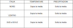 Anomalie termo-pluviometriche sull'Italia previste per il periodo 9-15 marzo 2020