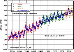 Dati dell'Università del Colorado