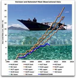 Osservazioni satellitari del Livello del livello medio del mare confrontata con i vari scenari elaborati dell'IPCC nel V&R2009