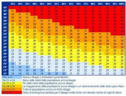 Discomfort Index