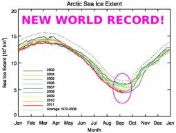 Estensione ghiaccio marino artico: NEW RECORD!!!