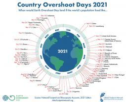 Overshoot Day 2021