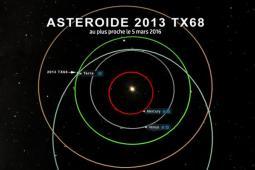 Traiettoria asteroide ( le-lorrain.fr)