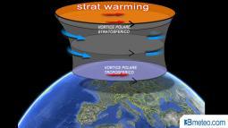 STRATWARMING, riscaldamento della Stratosfera. Ultimi aggiornamenti