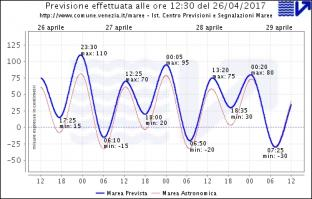 Alta marea a Venezia: punte di 110 cm in serata