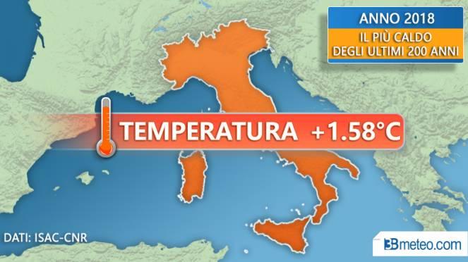 2018 anno più caldo in Italia