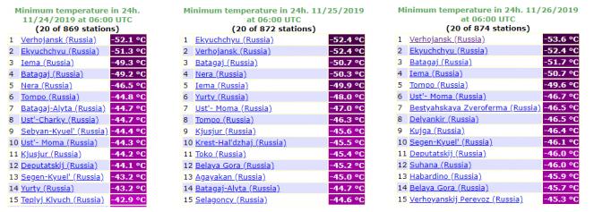 Alcune temperature minime registrate oggi