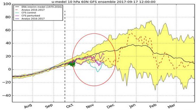 andamento dei venti in quota, la linea rosa indica un vp debole