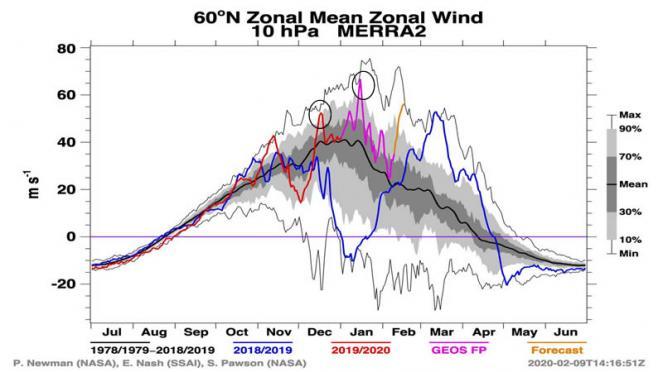 andamento del vortice polare