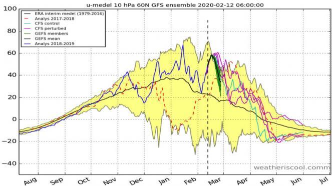andamento del vortice polare, si notino i picchi di velocità a 10 hPa