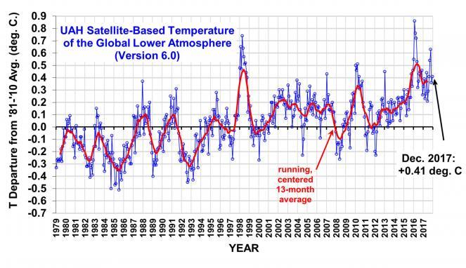 Andamento dell'anomalia globale della temperature della bassa troposfera (UAH)