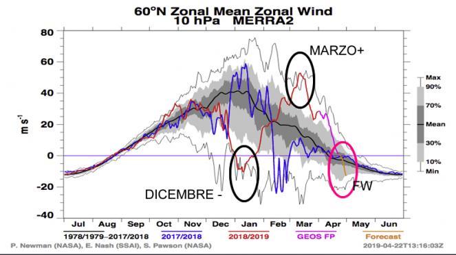 andamento delle velocità zonali del vortice polare: si notino gli estremi in dicembre e marzo a 10 hPa