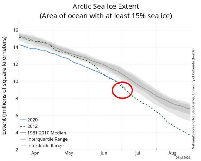 andamento estensione ghiaccio marino artico (fonte NSIDC)