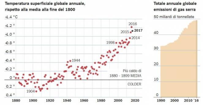 Andamento nel tempo (dal 1880) della temperatura media e della quantità di gas serra