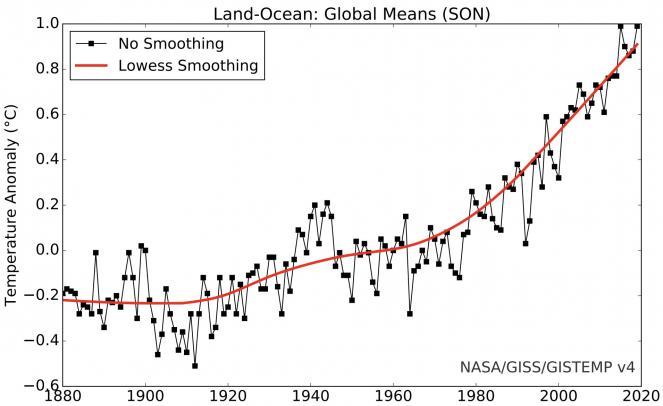 andamento temperature globali in autunno
