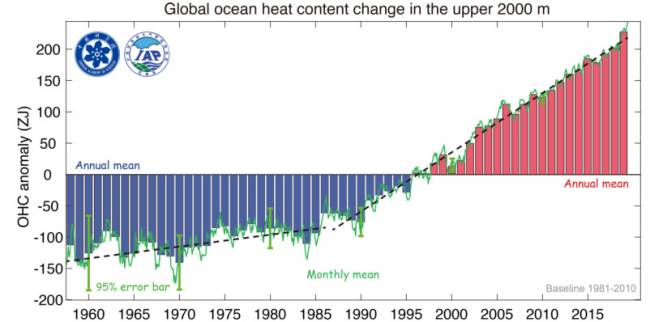 andamento variazione contenuto di calore in oceano