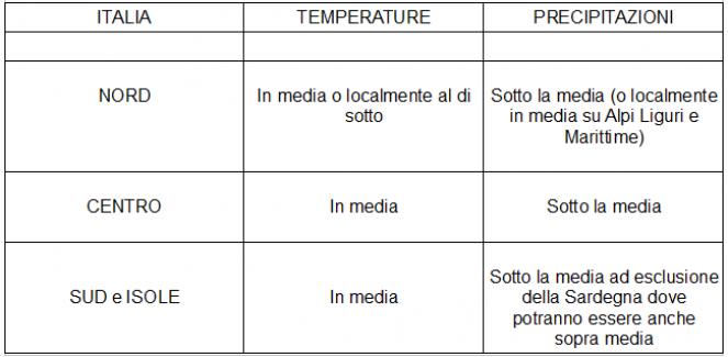 Anomalie termo-pluviometriche attese sull'Italia per il periodo 21-27 gennaio 2020