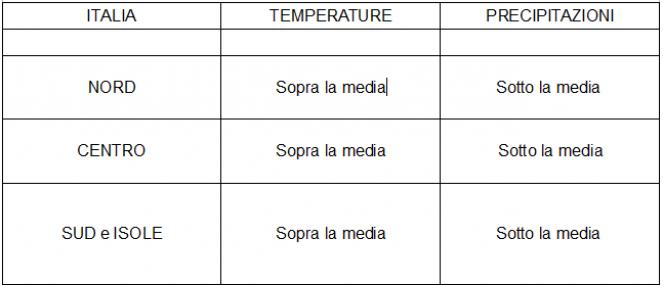 Anomalie termo-pluviometriche sull'Italia previste per il periodo 24 febbraio - 1 marzo 2020