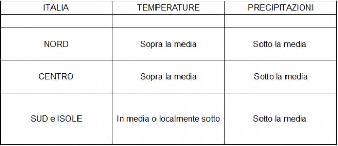 Anomalie termo-pluviometriche sull'Italia previste per il periodo 27 gennaio - 2 febbraio 2020