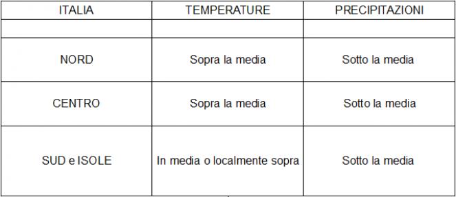 Anomalie termo-pluviometriche sull'Italia previste per il periodo 3-9 febbraio