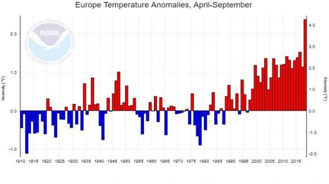 aprile-settembre, anomalie temperature