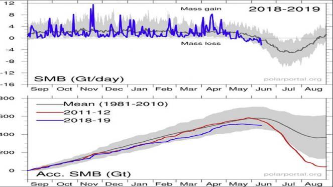 Fusione improvvisa dei ghiacci in Groenlandia: slitta finisce a mollo nell'acqua