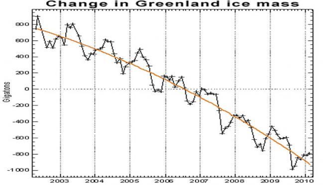 cambiamenti di massa di ghiaccio da Aprile 2002 a Febbraio 2010 in Groenlandia