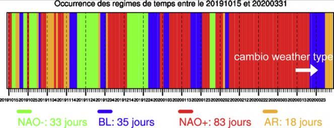 cambio circolatorio (fonte cerfacs.fr/)