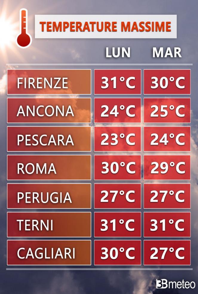 Centro: temperature massime previste in alcune città tra lunedì e martedì
