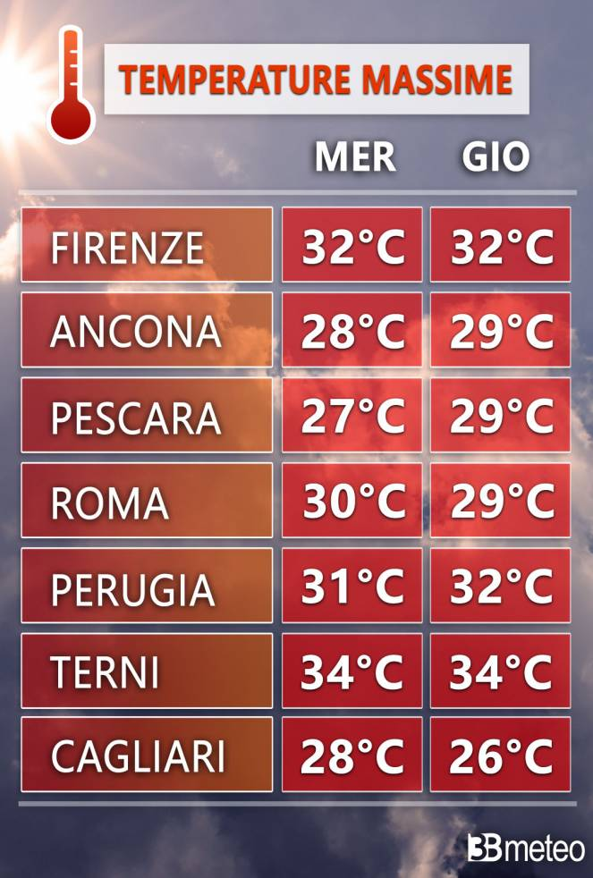 Centro: temperature massime previste in alcune città tra mercoledì e giovedì