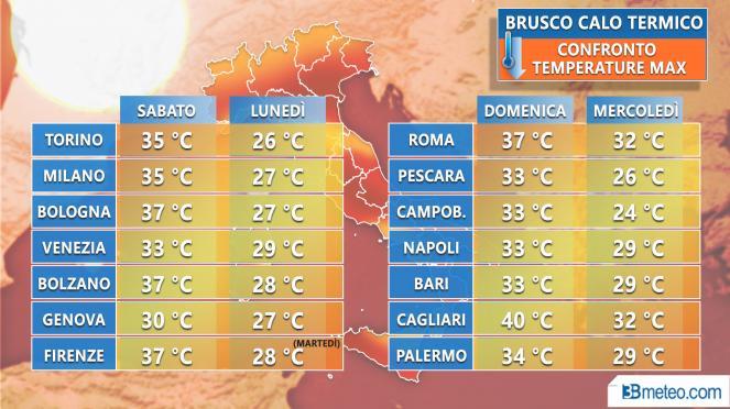 Confronto Tmax (°C) tra sabato e i prossimi giorni sull'Italia