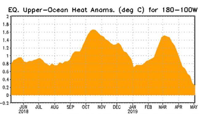 contenuto di calore in oceano in calo nell'area di interesse negli ultimi tempi