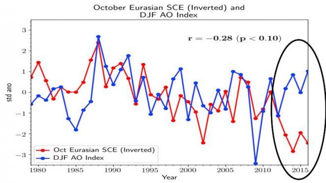 correlazione tra AO index ed estensione copertura nevosa