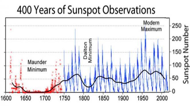 Correlazione tra macchie solari e clima