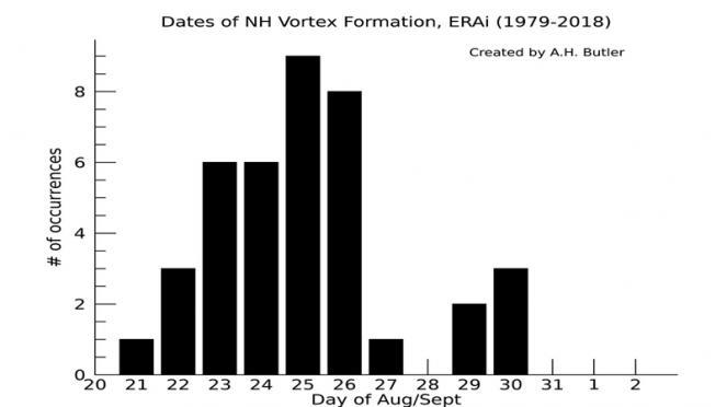 data di formazione del vortice polare stratosferico (cortesia di Amy H Butler)