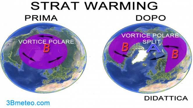 didattica: lo Split del vortice polare