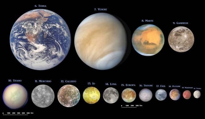 Dimensioni di Plutone