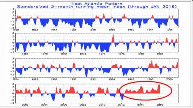 East Atlantic Index spesso positivo