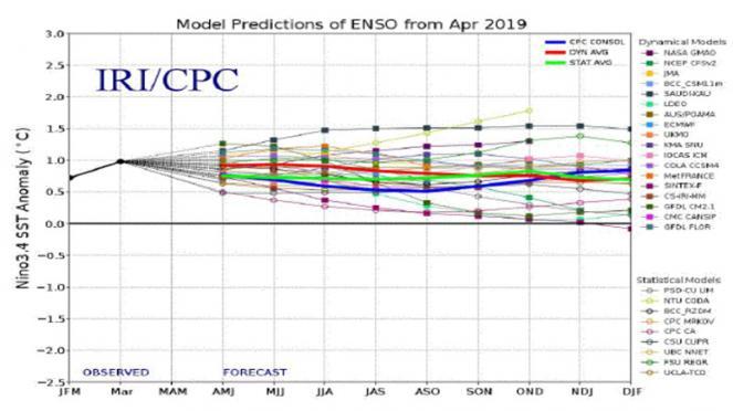 El Nino in estate dovrebbe risultare debole