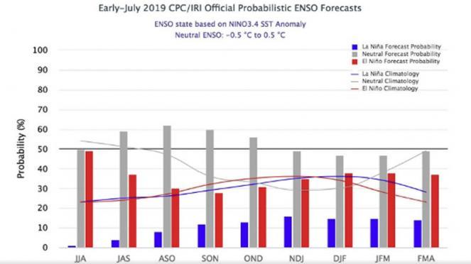 El Nino, probabilità che si riduce nei prossimi mesi (fonte Noaa)