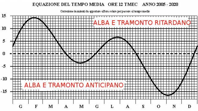 Calendario Alba Tramonto 2020.Come Variano Alba E Tramonto In Questo Periodo L Effetto