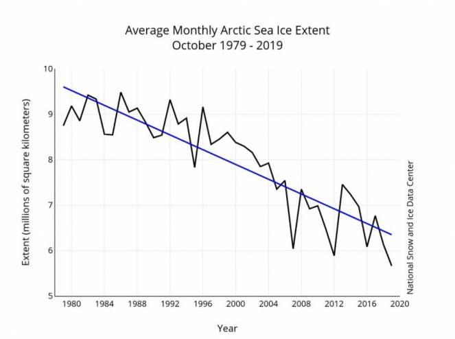 Estensione dei ghiacci artici dal 1980