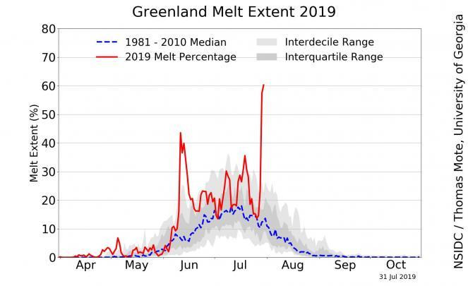 Estensione fusione ghiaccio giornaliera in Groenlandia