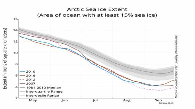 estensione ghiaccio artico (fonte National Snow and Ice Data Center)