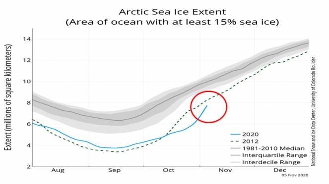 estensione ghiaccio marino artico (fonte nsidc)