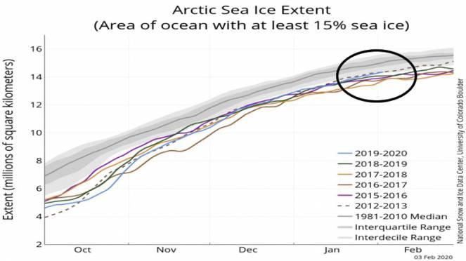 estensione ghiaccio marino artico (national snow and ice data center)