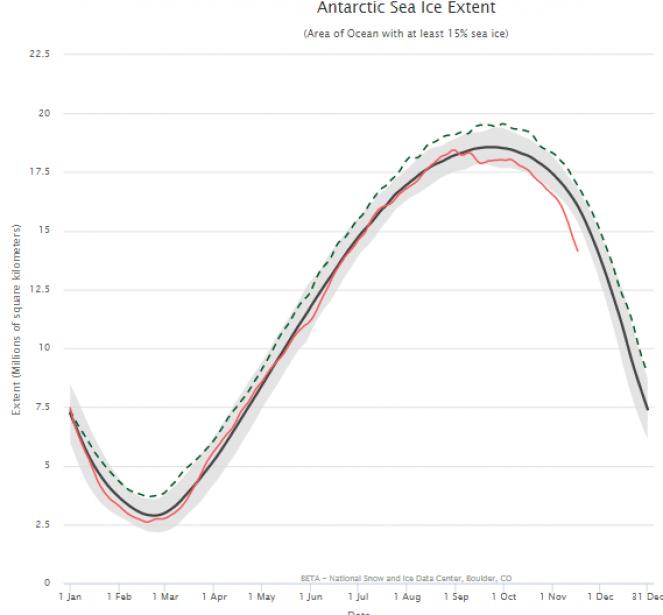 Estensione in Antartide